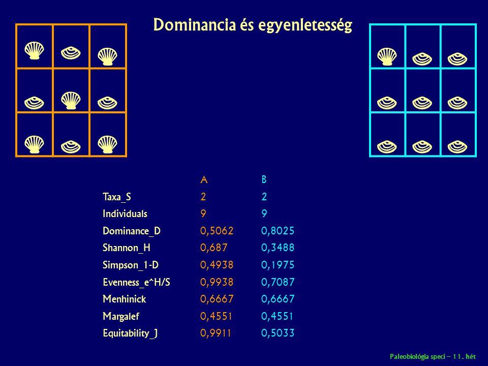 Dominancia és egyenletesség       A Taxa_S2 Individuals9 Dominance_D0,5062 Shannon_H0,687 Simpson_1-D0,4938 Evenness_e^H/S0,9938 Menhinick0,6667 Margalef0,4551 Equitability_J0,9911 B 2 9 0,8025 0,3488 0,1975 0,7087 0,6667 0,4551 0,5033