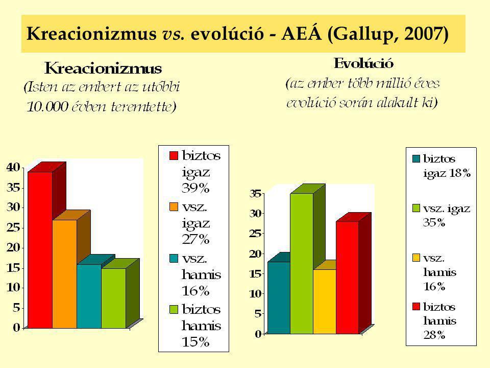 Kreacionizmus vs. evolúció - AEÁ (Gallup, 2007)