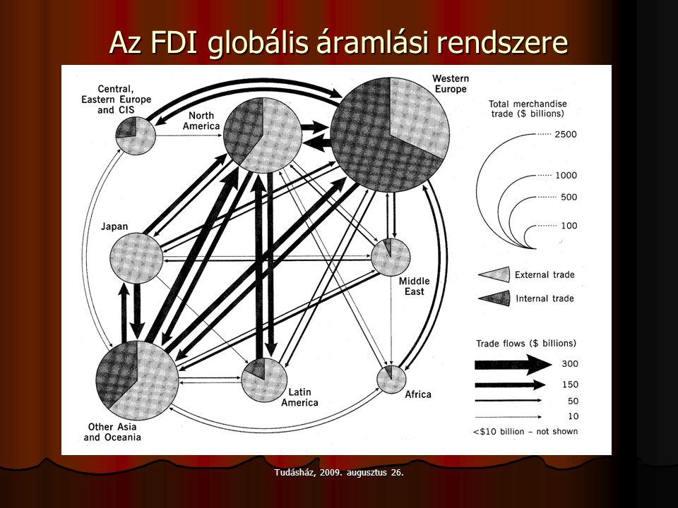 Tudásház, 2009. augusztus 26. Az FDI globális áramlási rendszere