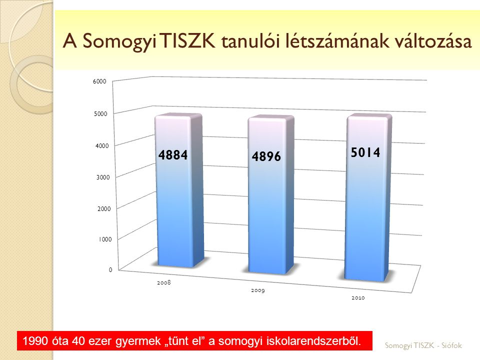 """Somogyi TISZK - Siófok A Somogyi TISZK tanulói létszámának változása 1990 óta 40 ezer gyermek """"tűnt el a somogyi iskolarendszerből."""