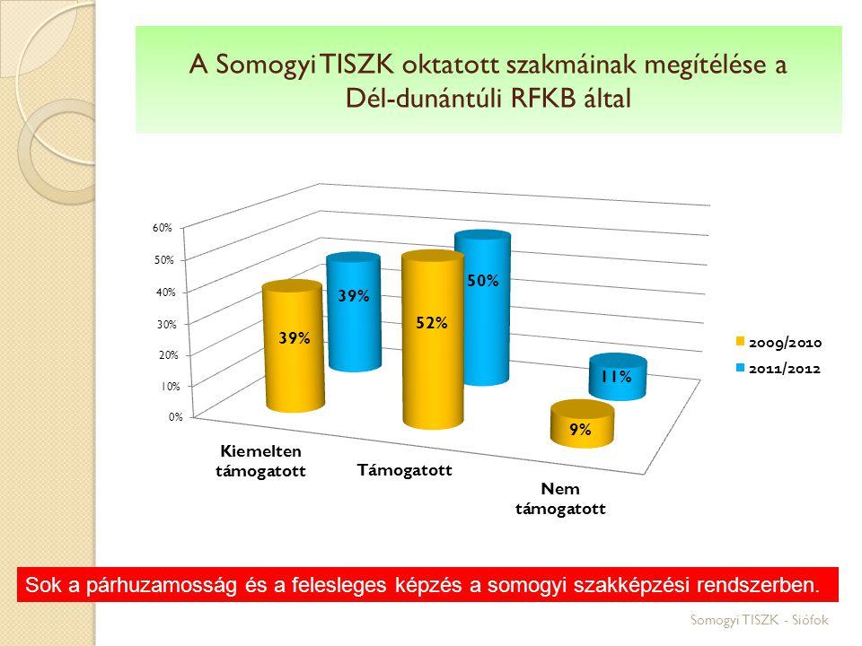 A Somogyi TISZK oktatott szakmáinak megítélése a Dél-dunántúli RFKB által Somogyi TISZK - Siófok Sok a párhuzamosság és a felesleges képzés a somogyi szakképzési rendszerben.
