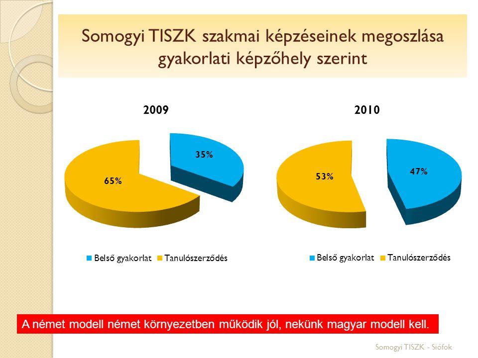 Somogyi TISZK szakmai képzéseinek megoszlása gyakorlati képzőhely szerint Somogyi TISZK - Siófok A német modell német környezetben működik jól, nekünk magyar modell kell.