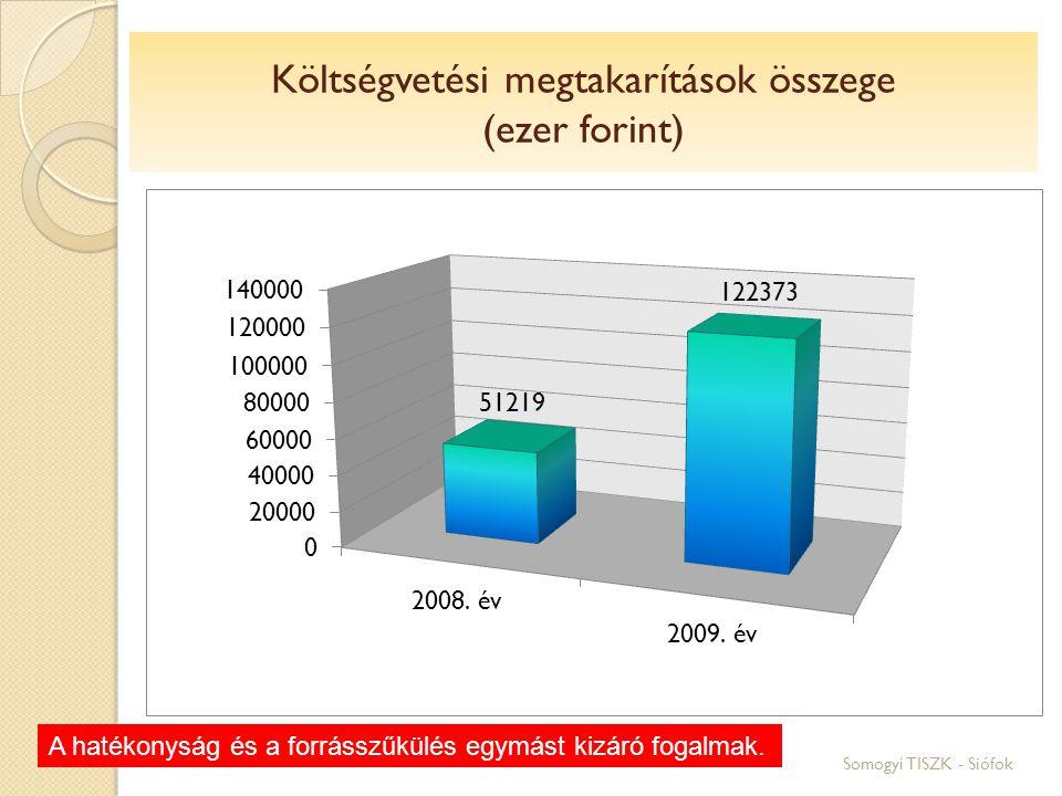 Somogyi TISZK - Siófok Költségvetési megtakarítások összege (ezer forint) A hatékonyság és a forrásszűkülés egymást kizáró fogalmak.