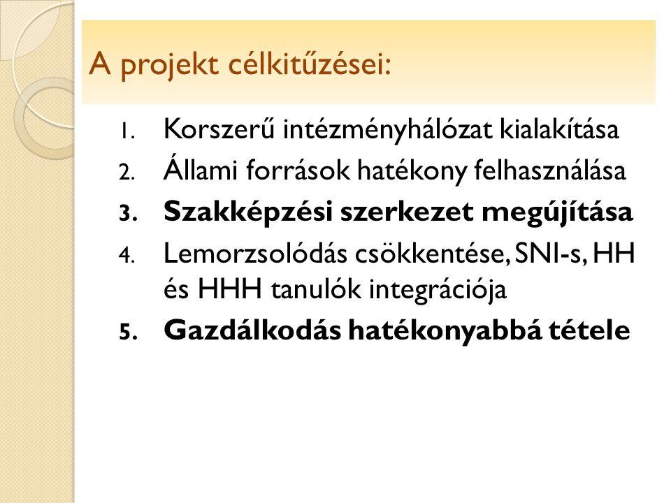 Célkitűzések: 1. Korszerű intézményhálózat kialakítása 2.
