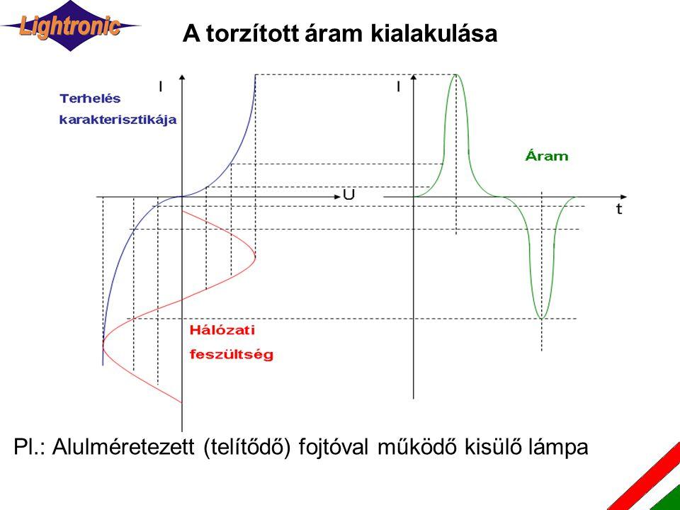 Pl.: Alulméretezett (telítődő) fojtóval működő kisülő lámpa A torzított áram kialakulása