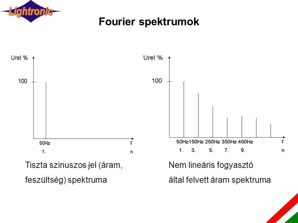 Nem lineáris fogyasztó által felvett áram spektruma Tiszta szinuszos jel (áram, feszültség) spektruma Fourier spektrumok