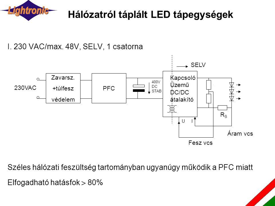 Hálózatról táplált LED tápegységek Széles hálózati feszültség tartományban ugyanúgy működik a PFC miatt Közepes hatásfok >85% Rugalmasan használható.