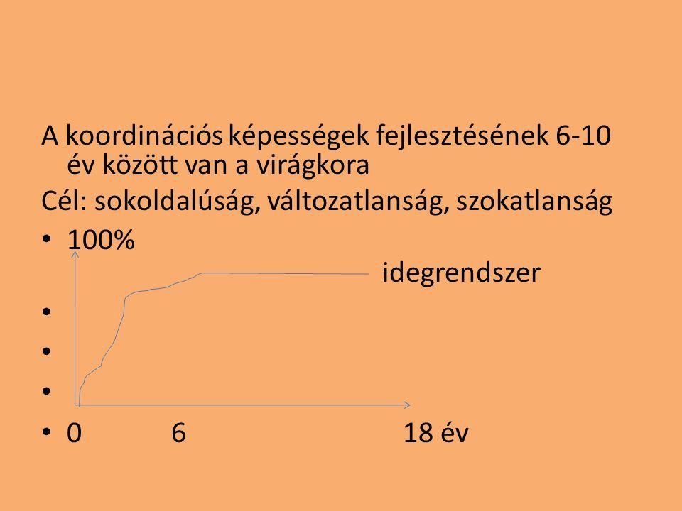 A koordinációs képességek fejlesztésének 6-10 év között van a virágkora Cél: sokoldalúság, változatlanság, szokatlanság • 100% idegrendszer • • 0 6 18