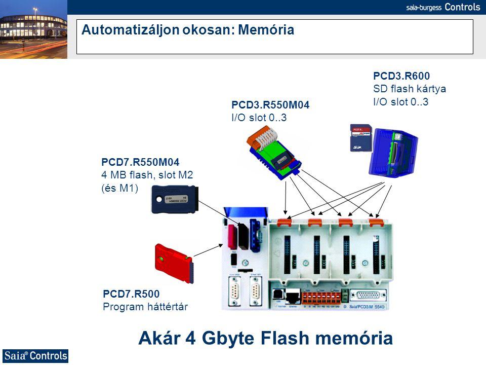 Automatizáljon okosan: Memória PCD7.R500 Program háttértár PCD3.R600 SD flash kártya I/O slot 0..3 PCD7.R550M04 4 MB flash, slot M2 (és M1) PCD3.R550M