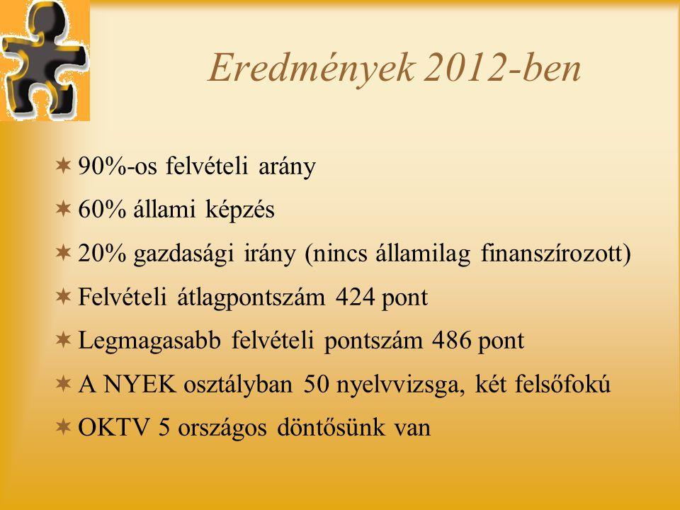Eredmények 2012-ben  90%-os felvételi arány  60% állami képzés  20% gazdasági irány (nincs államilag finanszírozott)  Felvételi átlagpontszám 424