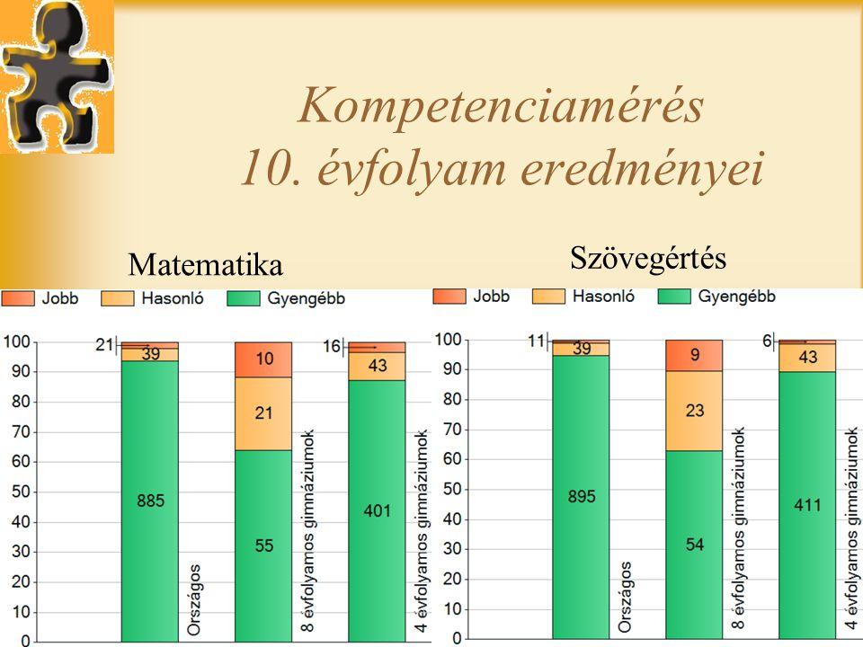 Kompetenciamérés 10. évfolyam eredményei Matematika Szövegértés