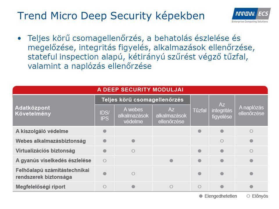 A Deep Security architektúra I.