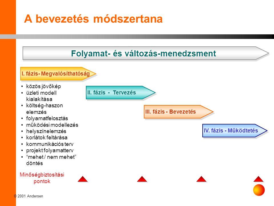 © 2001 Andersen A bevezetés módszertana •közös jövőkép •üzleti modell kialakítása •költség-haszon elemzés •folyamatfelosztás •működési modellezés •helyszínelemzés •korlátok feltárása •kommunikációs terv •projekt folyamatterv • mehet / nem mehet döntés Minőségbiztosítási pontok Folyamat- és változás-menedzsment I.