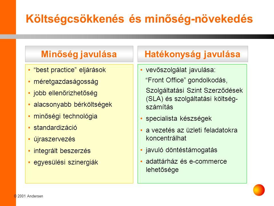 © 2001 Andersen •vevőszolgálat javulása: Front Office gondolkodás, Szolgáltatási Szint Szerződések (SLA) és szolgáltatási költség- számítás •specialista készségek •a vezetés az üzleti feladatokra koncentrálhat •javuló döntéstámogatás •adattárház és e-commerce lehetősége Költségcsökkenés és minőség-növekedés Hatékonyság javulásaMinőség javulása • best practice eljárások •méretgazdaságosság •jobb ellenőrizhetőség •alacsonyabb bérköltségek •minőségi technológia •standardizáció •újraszervezés •integrált beszerzés •egyesülési szinergiák