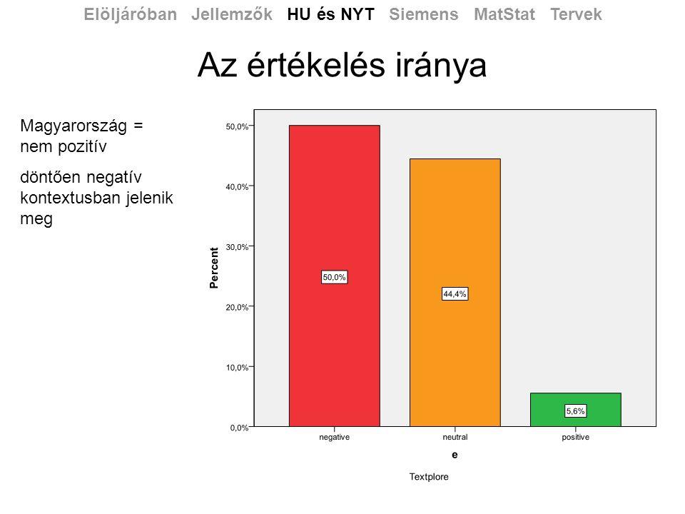 Az értékelés iránya Elöljáróban Jellemzők HU és NYT Siemens MatStat Tervek Magyarország = nem pozitív döntően negatív kontextusban jelenik meg