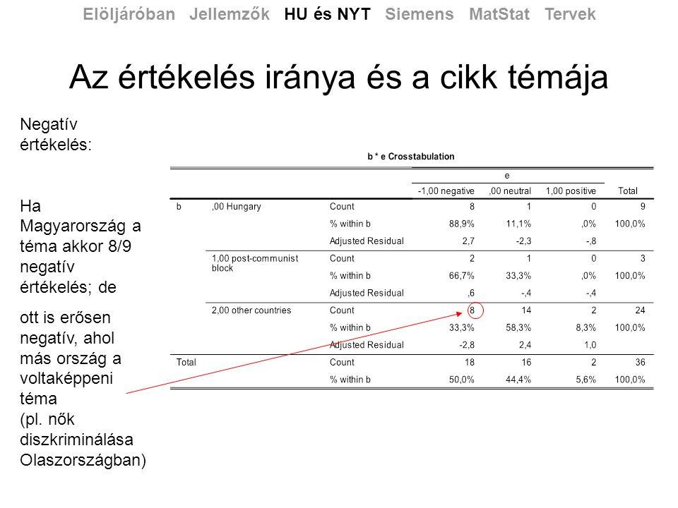 Az értékelés iránya és a cikk témája Elöljáróban Jellemzők HU és NYT Siemens MatStat Tervek Negatív értékelés: Ha Magyarország a téma akkor 8/9 negatív értékelés; de ott is erősen negatív, ahol más ország a voltaképpeni téma (pl.