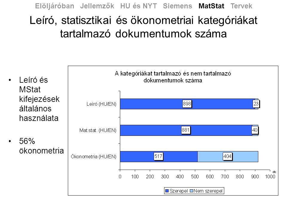 Leíró, statisztikai és ökonometriai kategóriákat tartalmazó dokumentumok száma •Leíró és MStat kifejezések általános használata •56% ökonometria Elöljáróban Jellemzők HU és NYT Siemens MatStat Tervek