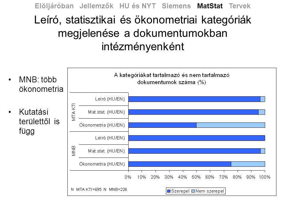 Leíró, statisztikai és ökonometriai kategóriák megjelenése a dokumentumokban intézményenként •MNB: több ökonometria •Kutatási területtől is függ Elöljáróban Jellemzők HU és NYT Siemens MatStat Tervek