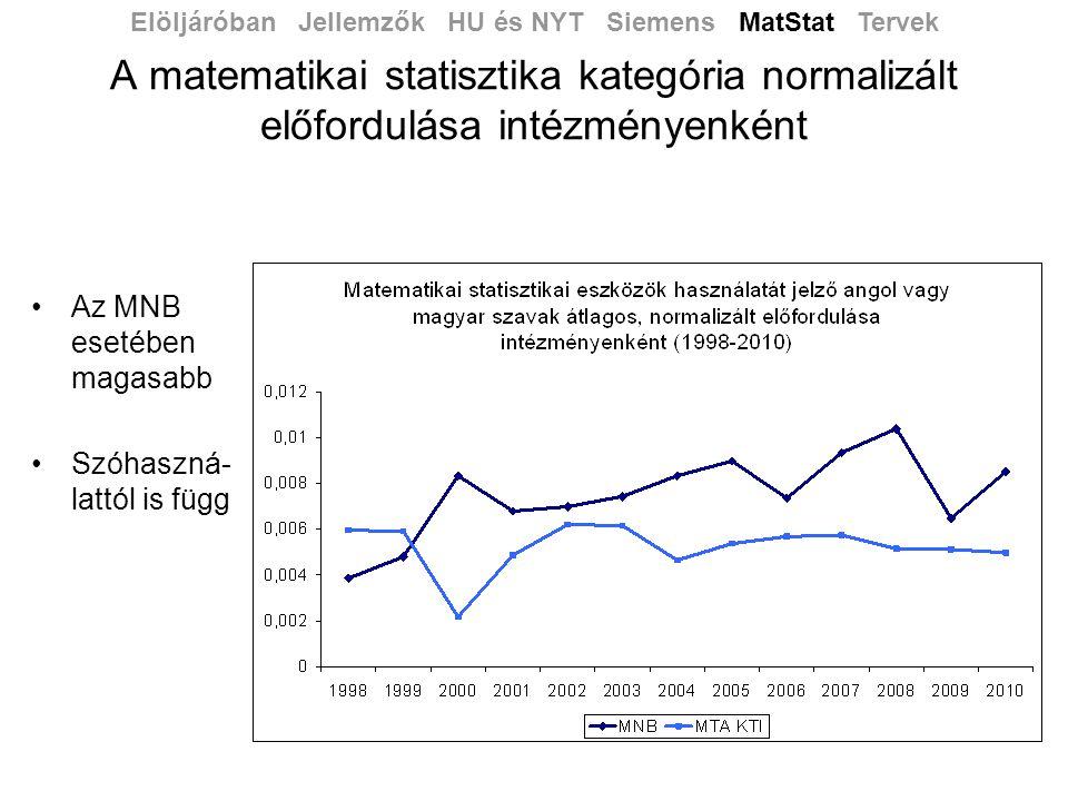 A matematikai statisztika kategória normalizált előfordulása intézményenként •Az MNB esetében magasabb •Szóhaszná- lattól is függ Elöljáróban Jellemzők HU és NYT Siemens MatStat Tervek