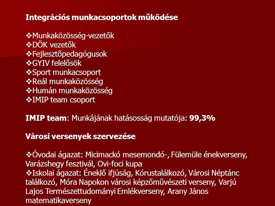 Integrációs munkacsoportok működése  Munkaközösség-vezetők  DÖK vezetők  Fejlesztőpedagógusok  GYIV felelősök  Sport munkacsoport  Reál munkaköz