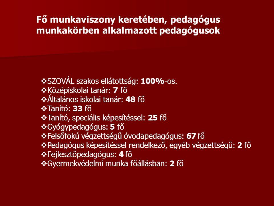 Fő munkaviszony keretében, pedagógus munkakörben alkalmazott pedagógusok  SZOVÁL szakos ellátottság: 100%-os.  Középiskolai tanár: 7 fő  Általános
