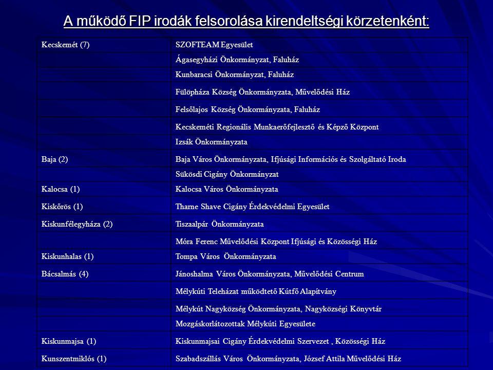 A működő FIP irodák felsorolása kirendeltségi körzetenként: A működő FIP irodák felsorolása kirendeltségi körzetenként: Kecskemét (7)SZOFTEAM Egyesület Ágasegyházi Önkormányzat, Faluház Kunbaracsi Önkormányzat, Faluház Fülöpháza Község Önkormányzata, Művelődési Ház Felsőlajos Község Önkormányzata, Faluház Kecskeméti Regionális Munkaerőfejlesztő és Képző Központ Izsák Önkormányzata Baja (2)Baja Város Önkormányzata, Ifjúsági Információs és Szolgáltató Iroda Sükösdi Cigány Önkormányzat Kalocsa (1)Kalocsa Város Önkormányzata Kiskőrös (1)Tharne Shave Cigány Érdekvédelmi Egyesület Kiskunfélegyháza (2)Tiszaalpár Önkormányzata Móra Ferenc Művelődési Központ Ifjúsági és Közösségi Ház Kiskunhalas (1)Tompa Város Önkormányzata Bácsalmás (4)Jánoshalma Város Önkormányzata, Művelődési Centrum Mélykúti Teleházat működtető Kútfő Alapítvány Mélykút Nagyközség Önkormányzata, Nagyközségi Könyvtár Mozgáskorlátozottak Mélykúti Egyesülete Kiskunmajsa (1)Kiskunmajsai Cigány Érdekvédelmi Szervezet, Közösségi Ház Kunszentmiklós (1)Szabadszállás Város Önkormányzata, József Attila Művelődési Ház