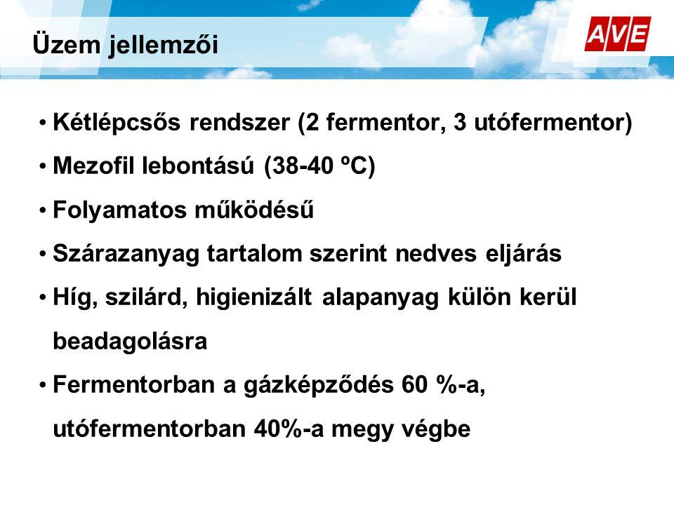 Üzem jellemzői • Kétlépcsős rendszer (2 fermentor, 3 utófermentor) • Mezofil lebontású (38-40 ºC) • Folyamatos működésű • Szárazanyag tartalom szerint nedves eljárás • Híg, szilárd, higienizált alapanyag külön kerül beadagolásra • Fermentorban a gázképződés 60 %-a, utófermentorban 40%-a megy végbe e