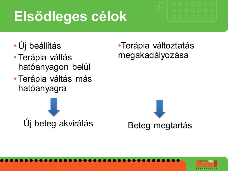 Másodlagos célok Beteg együttműködés növekedés Compliance fokozásAdherencia javítás
