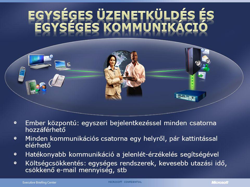 MICROSOFT CONFIDENTIAL Ember központú: egyszeri bejelentkezéssel minden csatorna hozzáférhető Minden kommunikációs csatorna egy helyről, pár kattintással elérhető Hatékonyabb kommunikáció a jelenlét-érzékelés segítségével Költségcsökkentés: egységes rendszerek, kevesebb utazási idő, csökkenő e-mail mennyiség, stb