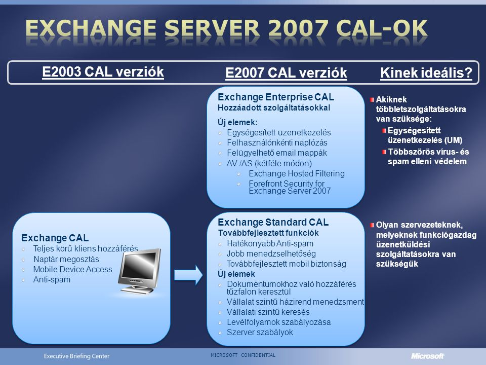 MICROSOFT CONFIDENTIAL E2003 CAL verziók E2007 CAL verziók Akiknek többletszolgáltatásokra van szüksége: Egységesített üzenetkezelés (UM) Többszörös vírus- és spam elleni védelem Olyan szervezeteknek, melyeknek funkciógazdag üzenetküldési szolgáltatásokra van szükségük Kinek ideális.