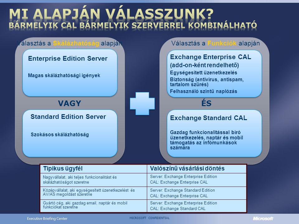 MICROSOFT CONFIDENTIAL Exchange Enterprise CAL (add-on-ként rendelhető) Egységesített üzenetkezelés Biztonság (antivírus, antispam, tartalom szűrés) Felhasználó szintű naplózás Enterprise Edition Server Magas skálázhatósági igények VAGY Választás a Skálázhatóság alapján Standard Edition Server Szokásos skálázhatóság Exchange Standard CAL Gazdag funkcionalitással bíró üzenetkezelés, naptár és mobil támogatás az infómunkások számára Választás a Funkciók alapján ÉS Tipikus ügyfélValószínű vásárlási döntés Nagyvállalat, aki teljes funkcionalitást és skálázhatóságot szeretne Server: Exchange Enterprise Edition CAL: Exchange Enterprise CAL Középvállalat, aki egységesített üzenetkezelést és AV/AS megoldást szeretne Server: Exchange Standard Edition CAL: Exchange Enterprise CAL Gyártó cég, aki gazdag email, naptár és mobil funkciókat szeretne Server: Exchange Enterprise Edition CAL: Exchange Standard CAL