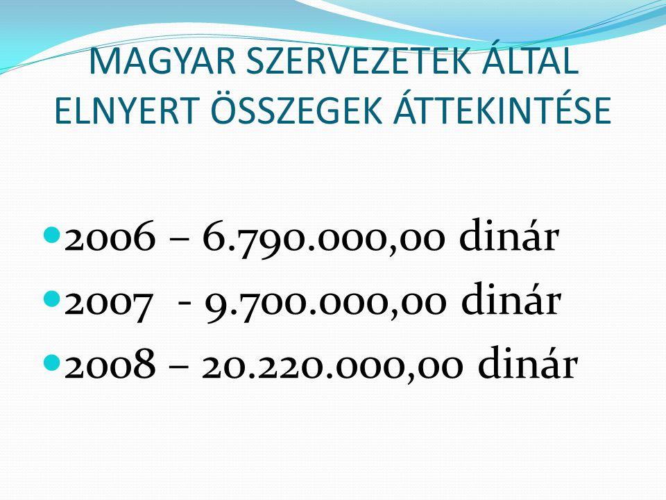 MAGYAR SZERVEZETEK ÁLTAL ELNYERT ÖSSZEGEK ÁTTEKINTÉSE  2006 – 6.790.000,00 dinár  2007 - 9.700.000,00 dinár  2008 – 20.220.000,00 dinár