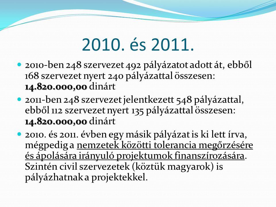ÖSSZEGZÉS  Tartományi költségvetésből magyar civil szervezetek 2006.