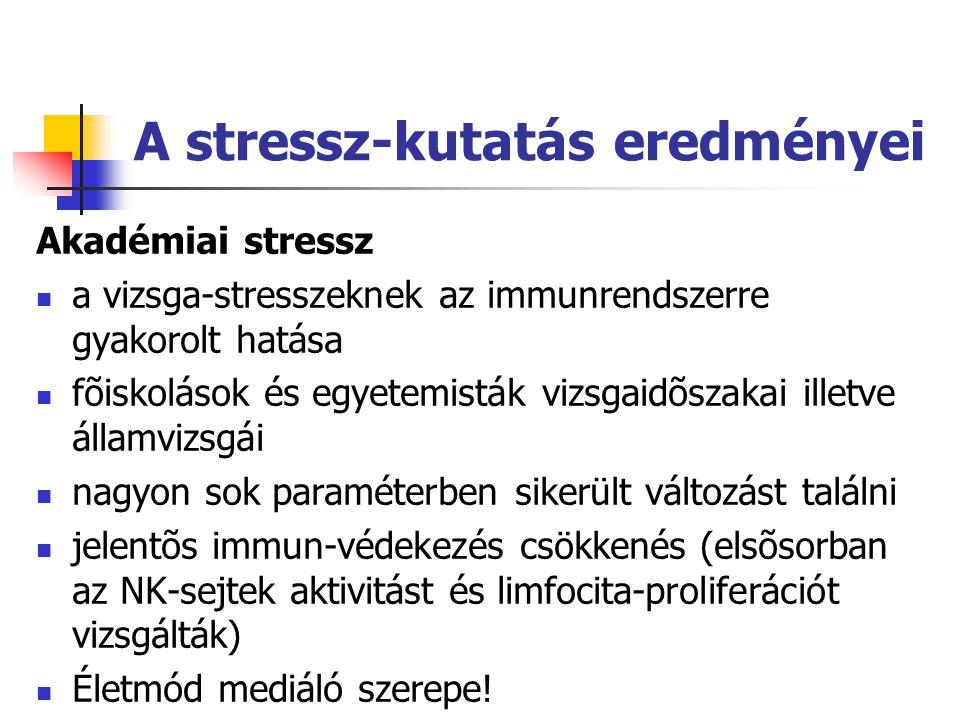 A stressz-kutatás eredményei Akadémiai stressz  a vizsga-stresszeknek az immunrendszerre gyakorolt hatása  fõiskolások és egyetemisták vizsgaidõszakai illetve államvizsgái  nagyon sok paraméterben sikerült változást találni  jelentõs immun-védekezés csökkenés (elsõsorban az NK-sejtek aktivitást és limfocita-proliferációt vizsgálták)  Életmód mediáló szerepe!