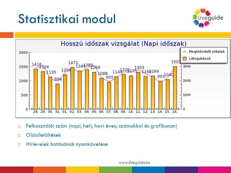 Statisztikai modul www.liveguide.hu  Felhasználói szám (napi, heti, havi éves; számokkal és grafikonon)  Oldalletöltések  Hírlevelek hatásának nyom