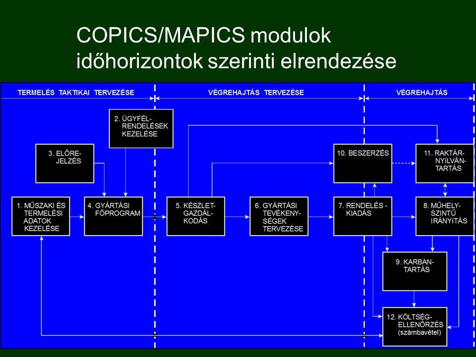 11. Raktárirányítás, fizikai raktárfunkciók  Feladata a raktárhelyek figyelése és az anyagok tárolási helyének meghatározása, beleértve az automatizá