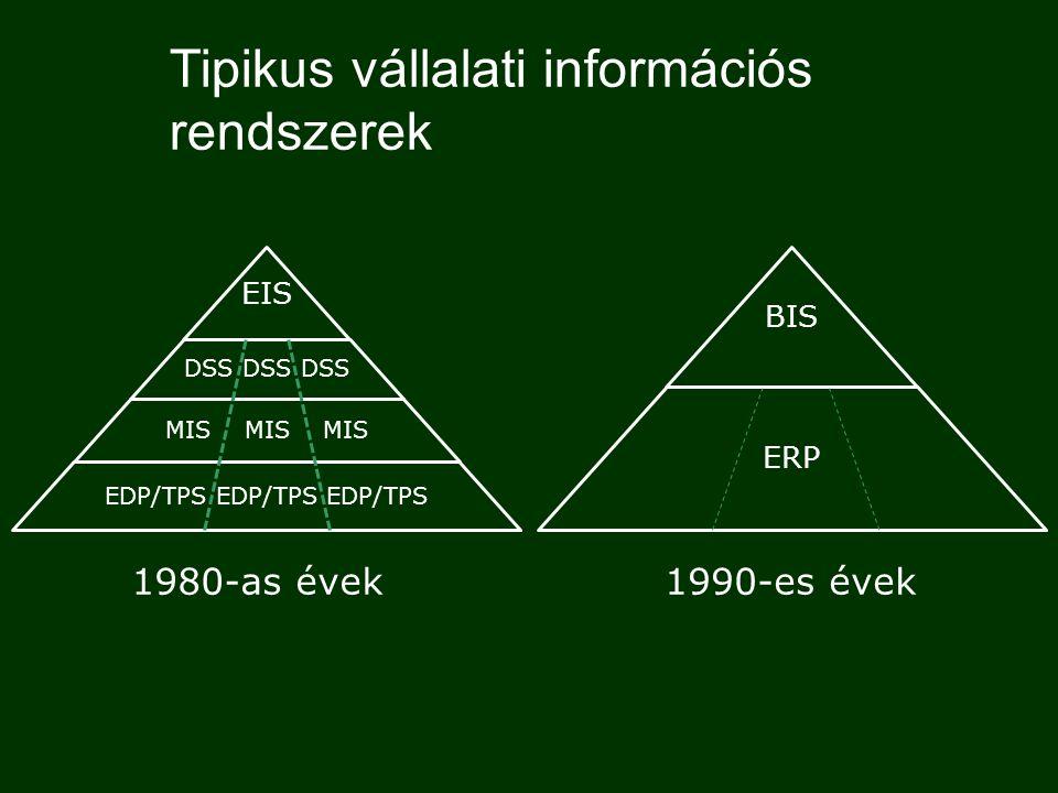 Vállalati információs rendszerek fejlődése  EDP – Electronic Data Processing  TPS – Transaction Processing System  MIS – Management Information Sys