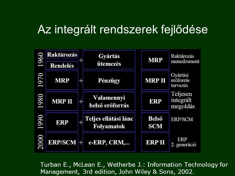 EIS DSS DSS DSS MIS MIS MIS EDP/TPS EDP/TPS EDP/TPS 1980-as évek1990-es évek Tipikus vállalati információs rendszerek BIS ERP