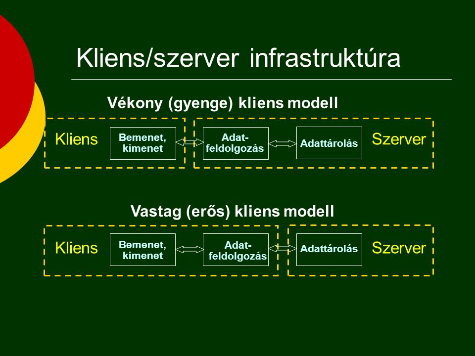 Informatikai infrastruktúra fejlődése  Decentralizált  Centralizált  Lazán csatolt  Kliens/szerver  Háromrétegű kliens/szerver  Többrétegű klien