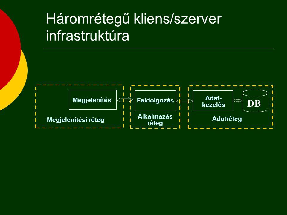 Tipikus kliens/szerver architektúrák Web Browser Web Server HTML DB Application DB Server DATA