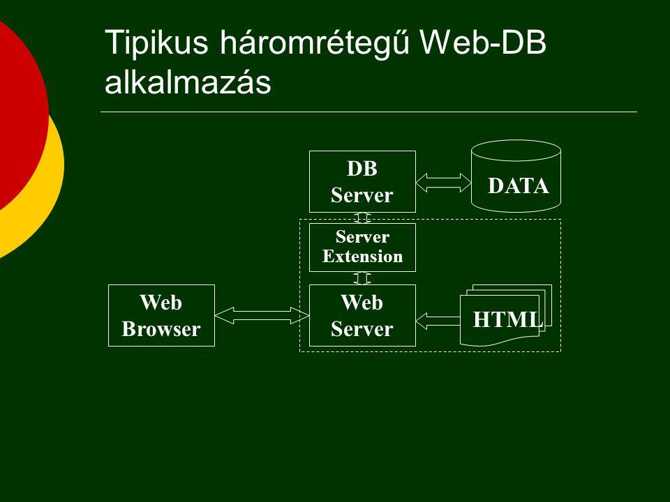 Háromrétegű kliens/szerver infrastruktúra Adat- kezelés Feldolgozás Adatréteg Alkalmazás réteg Megjelenítés Megjelenítési réteg DB