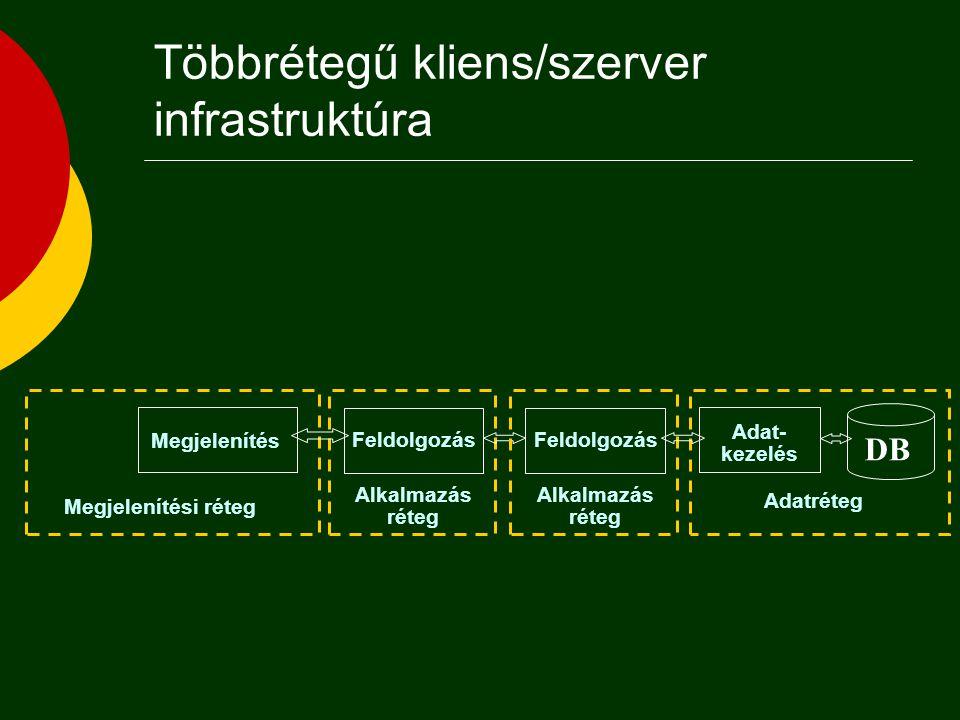 Tipikus háromrétegű Web-DB alkalmazás Web Browser Web Server HTML DB Server DATA Server Extension
