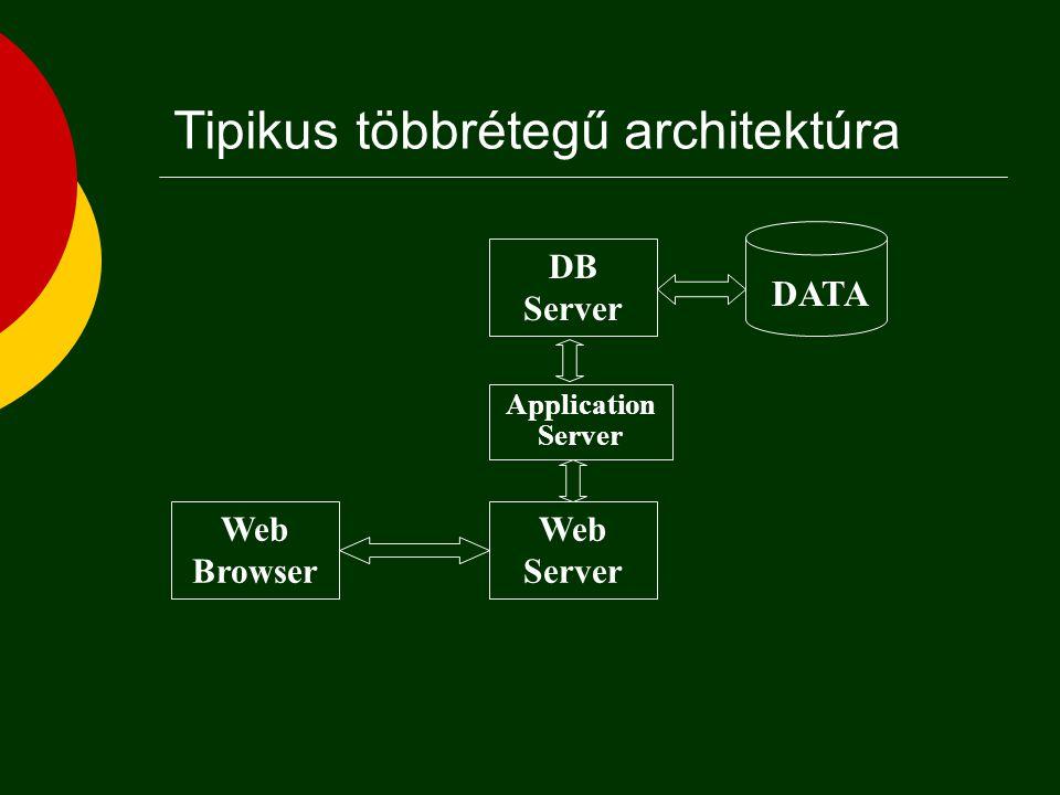 Többrétegű kliens/szerver infrastruktúra Adat- kezelés Feldolgozás Adatréteg Alkalmazás réteg Megjelenítés Megjelenítési réteg DB Feldolgozás Alkalmazás réteg