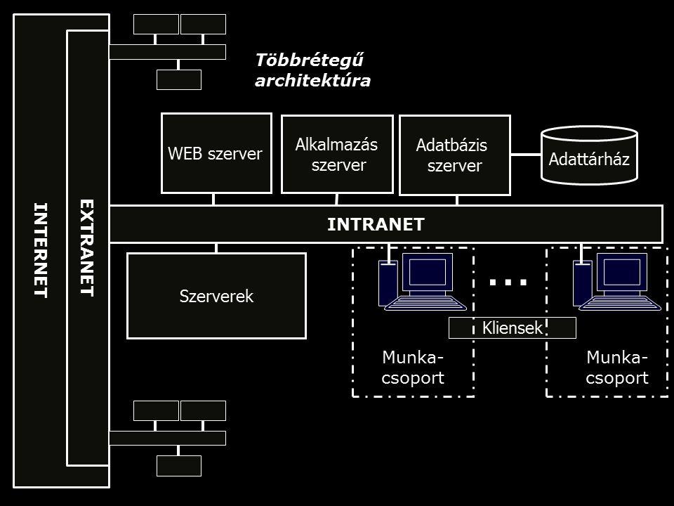Tipikus többrétegű architektúra Web Browser Web Server DB Server DATA Application Server