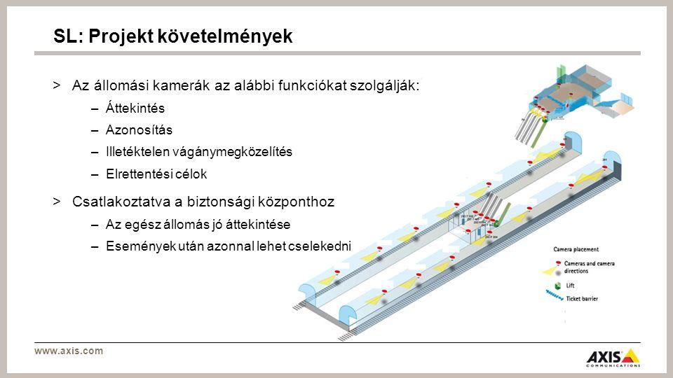 www.axis.com SL: Projekt követelmények >Az állomási kamerák az alábbi funkciókat szolgálják: –Áttekintés –Azonosítás –Illetéktelen vágánymegközelítés –Elrettentési célok >Csatlakoztatva a biztonsági központhoz –Az egész állomás jó áttekintése –Események után azonnal lehet cselekedni