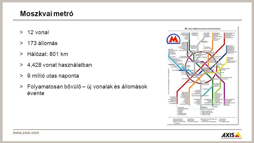 www.axis.com >12 vonal >173 állomás >Hálózat: 801 km >4,428 vonat használatban >9 millió utas naponta >Folyamatosan bővülő – új vonalak és állomások évente Moszkvai metró