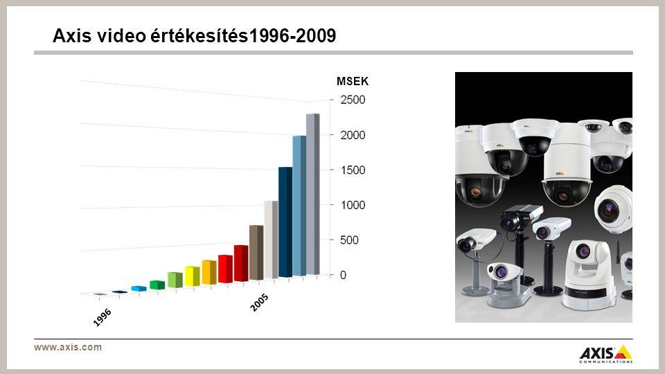 www.axis.com Axis hosszútávú stratégiája Partnerhálózat Széles és innovatív termékportfólió Széles és innovatív termékportfólió Globális terjeszkedés