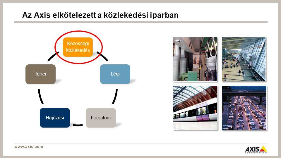 www.axis.com >Egy közös rendszer minden jövőbeni videokezeléshez >Minden már meglévő rendszer (állomások és depók) fokozatosan lett integrálva az új rendszerbe >Riasztórendszer integrálva a új biztonsági rendszerbe SL: Egy új videó és riasztáskezelési rendszer Riasztási központ Utasok és alkalmazottak Őrjáratok, rendőrség, civil védelem Biztonsági központ Biztonsági rendszer Állomások Depók