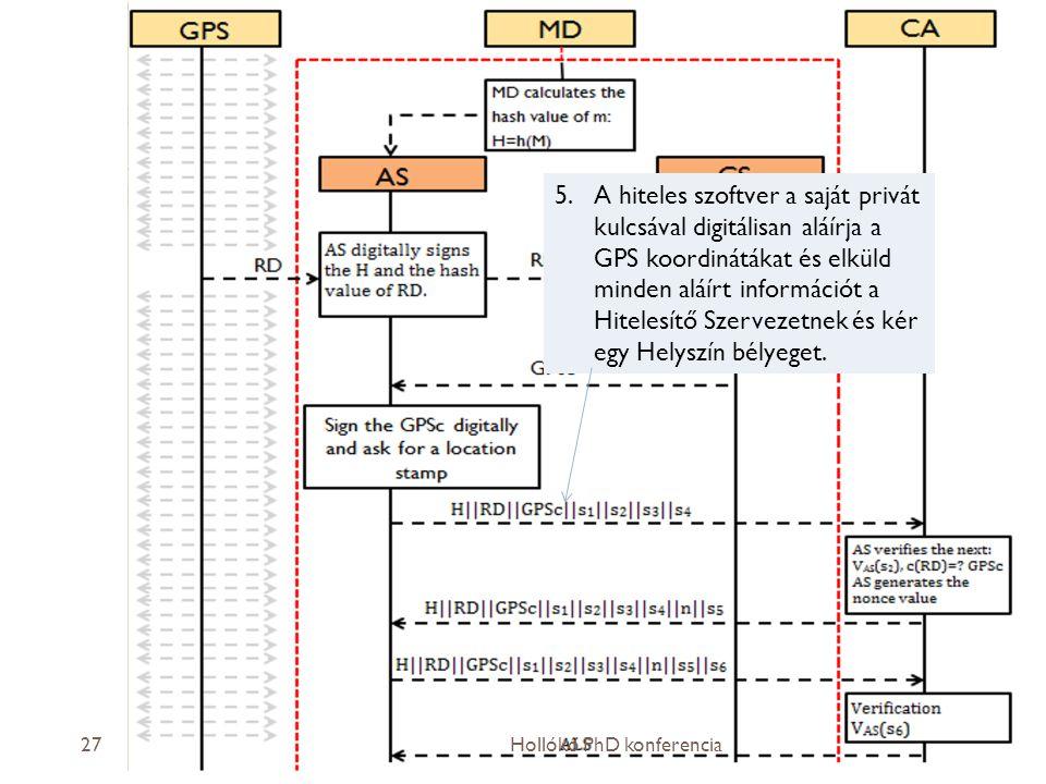 2013.04.04.27 5.A hiteles szoftver a saját privát kulcsával digitálisan aláírja a GPS koordinátákat és elküld minden aláírt információt a Hitelesítő Szervezetnek és kér egy Helyszín bélyeget.