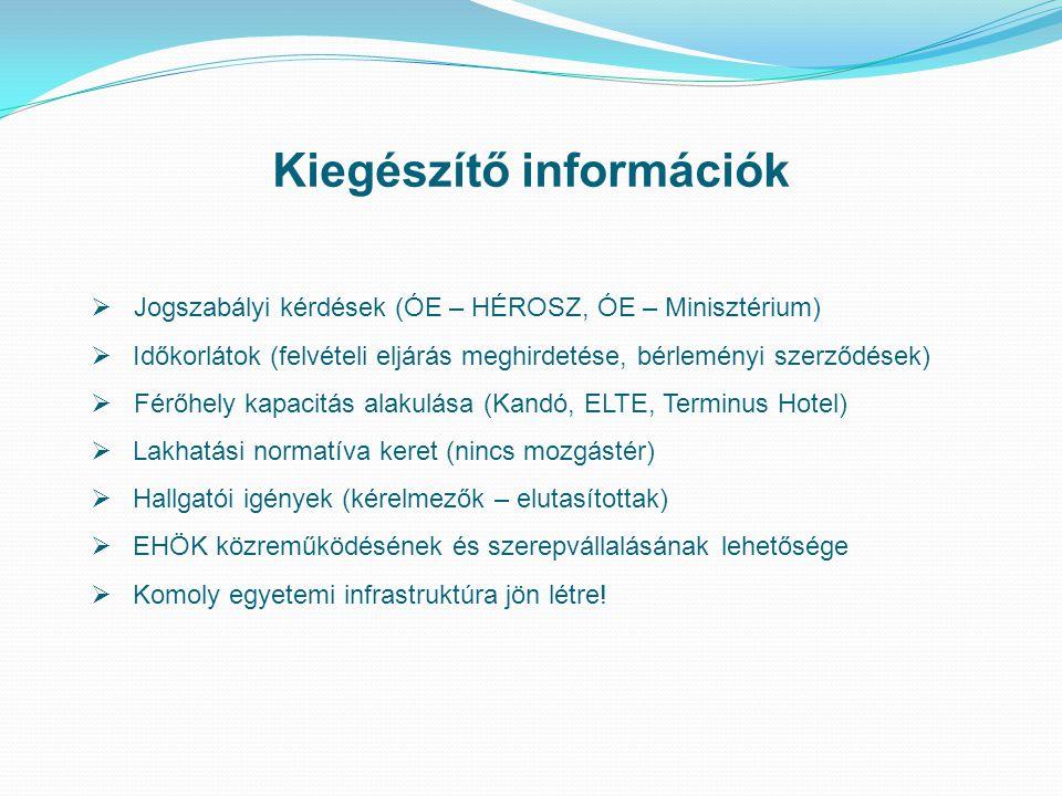 Kiegészítő információk  Jogszabályi kérdések (ÓE – HÉROSZ, ÓE – Minisztérium)  Időkorlátok (felvételi eljárás meghirdetése, bérleményi szerződések)  Férőhely kapacitás alakulása (Kandó, ELTE, Terminus Hotel)  Lakhatási normatíva keret (nincs mozgástér)  Hallgatói igények (kérelmezők – elutasítottak)  EHÖK közreműködésének és szerepvállalásának lehetősége  Komoly egyetemi infrastruktúra jön létre!